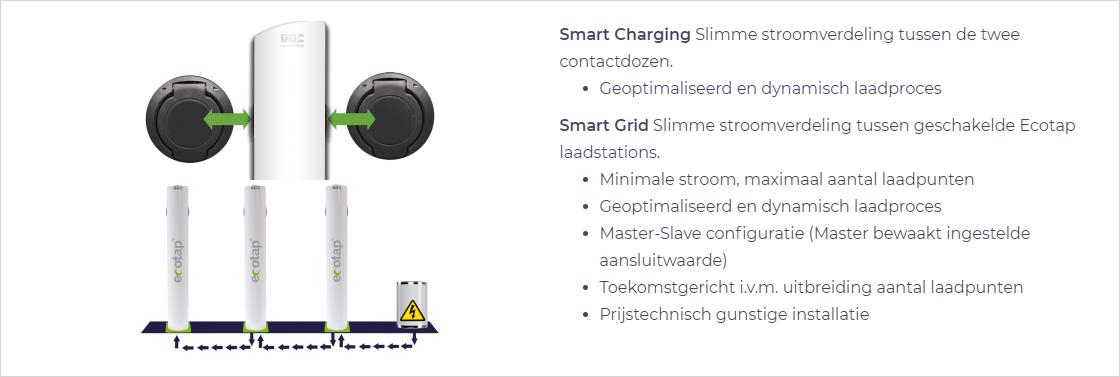 Smart Grid Slimme stroomverdeling tussen twee laadstations